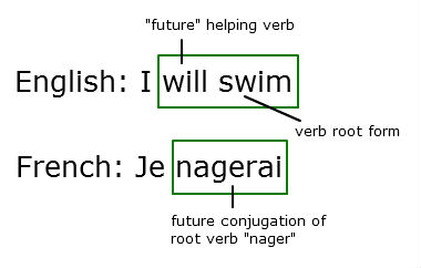 meaning of french word essayer Translations in context of essayer in french-english from reverso context: pour essayer de, je vais essayer, va essayer, essayer de faire, essayer de trouver  translation dictionary spell check conjugation grammar documents and website translation professional translation corporate solutions  no results found for this meaning suggest.