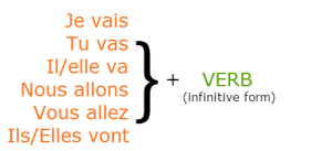 How to form the immediate future tense in french